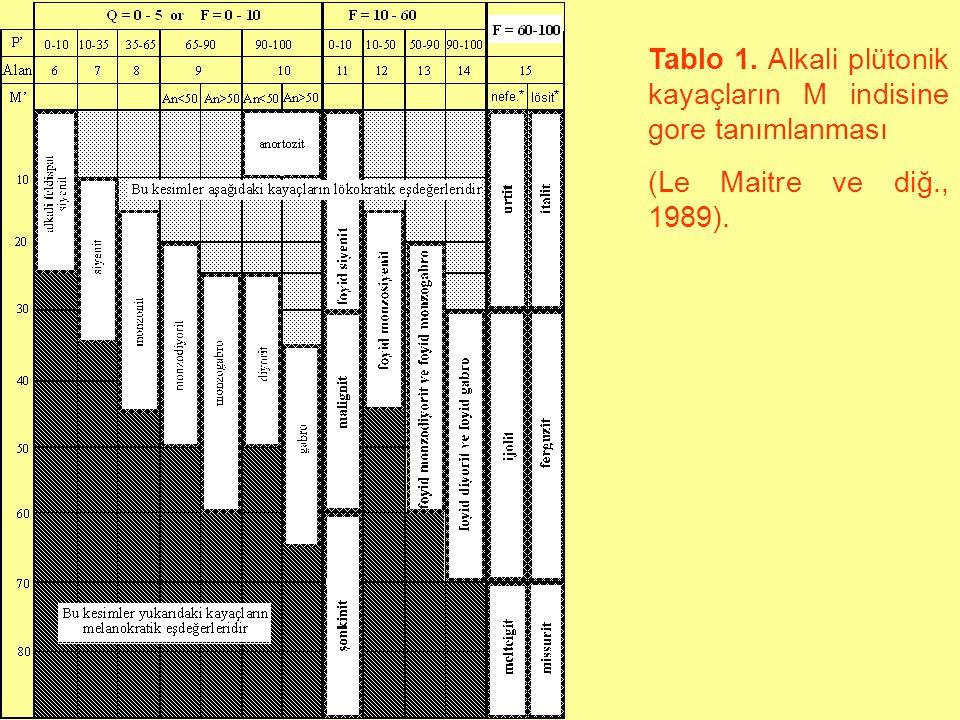 Tablo 1. Alkali plütonik kayaçların M indisine gore tanımlanması (Le Maitre ve diğ., 1989).