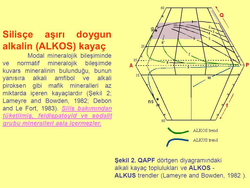 Silisçe tüketilmiş alkalin (ALKUS) kayaç Magmanın ilksel bileşiminde feldispatların oluşumu için gerekli olandan daha fazla Na ve K bileşenlerinin bulunmasından dolayı, gerek modal mineralojik, gerekse normatif mineralojik bileşiminde feldispatoyid ve sodalit grubu mineraller gibi silis bakımından tüketilmiş minerallerin yansıra alkali piroksen, alkali amfibol, kankrinit ve melilit gibi alkalice zengin mineraller ile olivin grubu mineralleri içerebilirler (Şekil 2; Lameyre and Bowden, 1982; Debon and Le Fort, 1983).