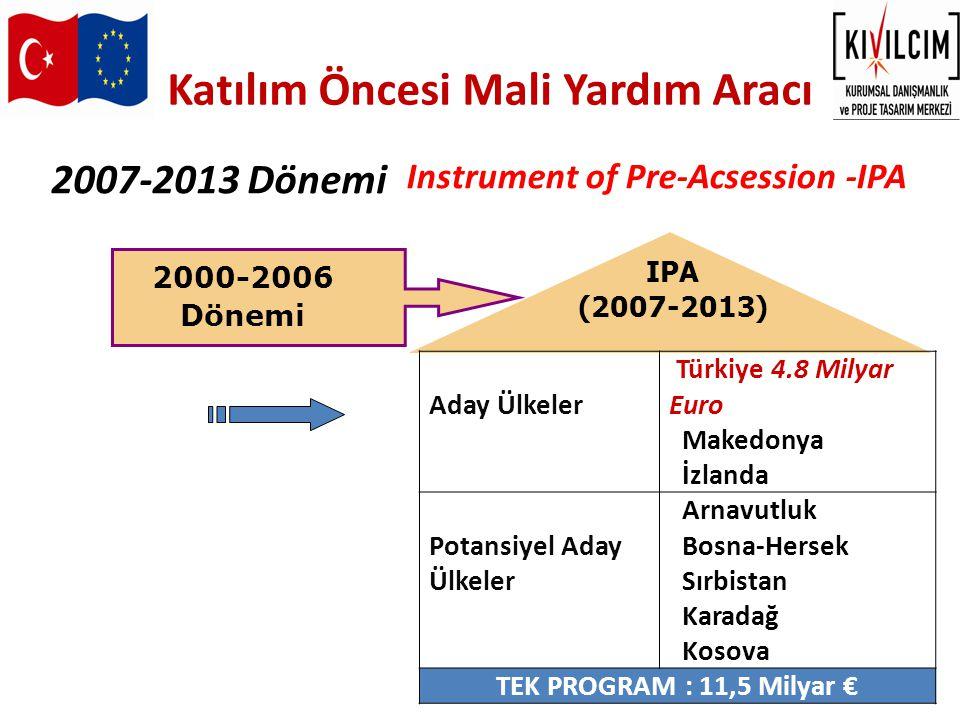 Katılım Öncesi Mali Yardım Aracı Aday Ülkeler Türkiye 4.5 Milyar Euro Makedonya İzlanda Potansiyel Aday Ülkeler Arnavutluk Bosna-Hersek Sırbistan Karadağ Kosova TEK PROGRAM : 11,5 Milyar € 2007-2013 Dönemi IPA (2014-2020) Instrument of Pre-Acsession -IPA 2007-2013 Dönemi