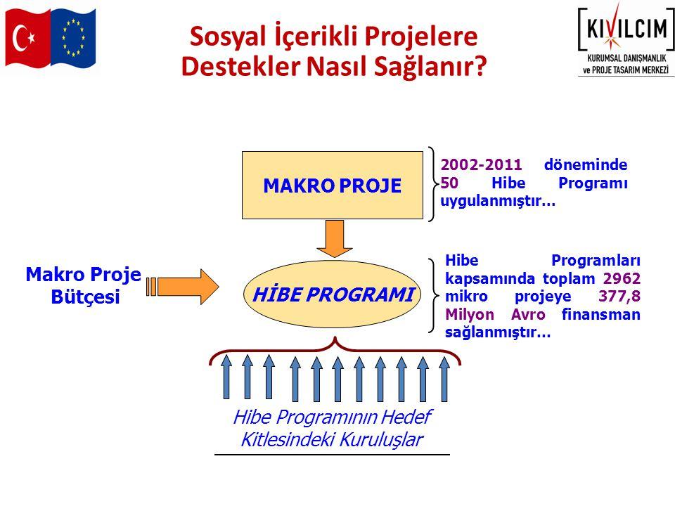 MAKRO PROJE Makro Proje Bütçesi HİBE PROGRAMI Hibe Programının Hedef Kitlesindeki Kuruluşlar 2002-2011 döneminde 50 Hibe Programı uygulanmıştır... Hib