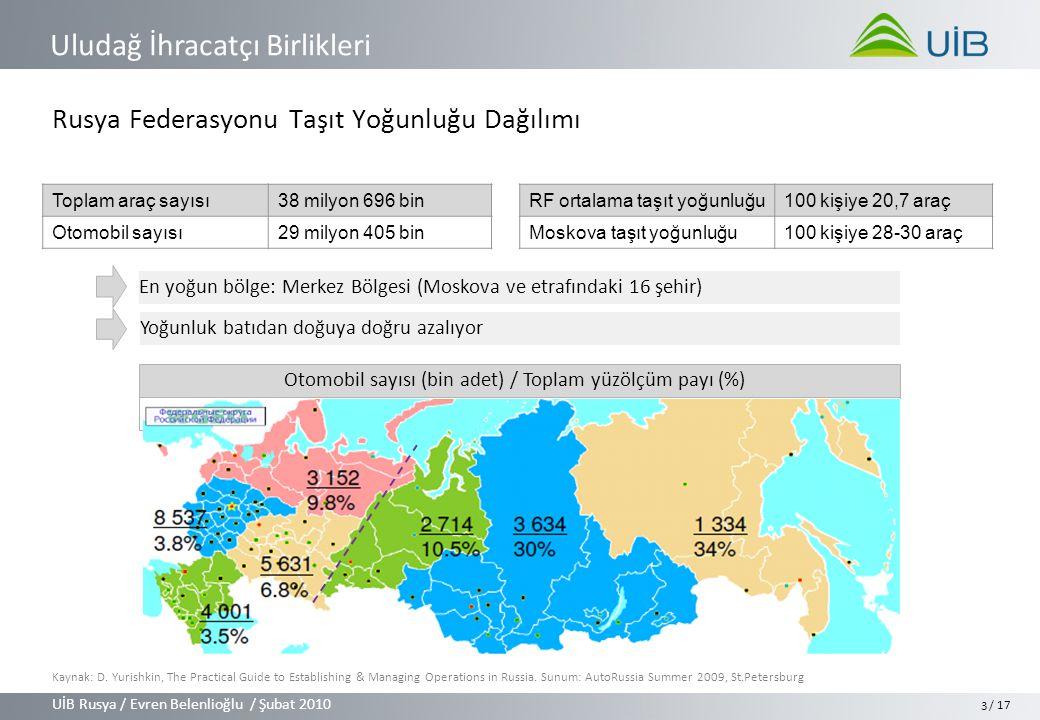 UİB Rusya / Evren Belenlioğlu / Şubat 2010 Uludağ İhracatçı Birlikleri / 17 3 Rusya Federasyonu Taşıt Yoğunluğu Dağılımı En yoğun bölge: Merkez Bölgesi (Moskova ve etrafındaki 16 şehir) Toplam araç sayısı 38 milyon 696 bin Otomobil sayısı 29 milyon 405 bin Otomobil sayısı (bin adet) / Toplam yüzölçüm payı (%) RF ortalama taşıt yoğunluğu 100 kişiye 20,7 araç Moskova taşıt yoğunluğu100 kişiye 28-30 araç Yoğunluk batıdan doğuya doğru azalıyor Kaynak: D.