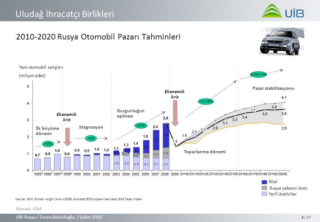 UİB Rusya / Evren Belenlioğlu / Şubat 2010 Uludağ İhracatçı Birlikleri / 17 2010-2020 Rusya Otomobil Pazarı Tahminleri 8 İlk büyüme dönemi Stagnasyon