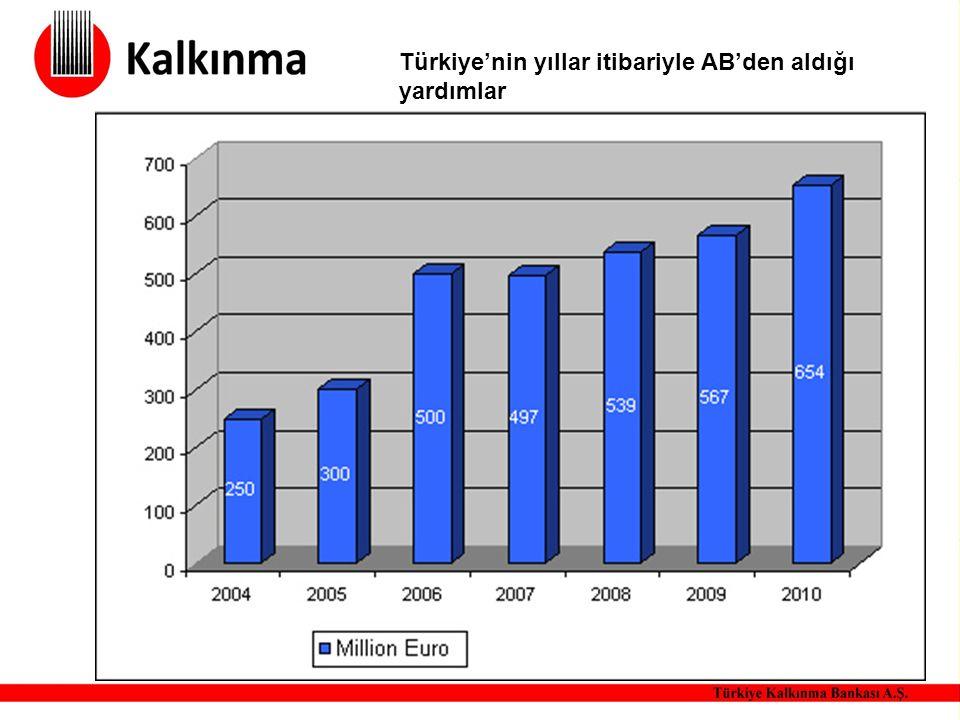 Türkiye'nin yıllar itibariyle AB'den aldığı yardımlar