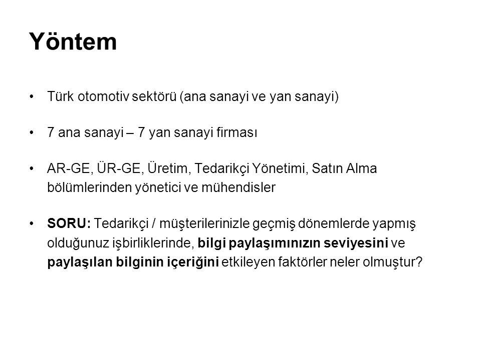 Yöntem Türk otomotiv sektörü (ana sanayi ve yan sanayi) 7 ana sanayi – 7 yan sanayi firması AR-GE, ÜR-GE, Üretim, Tedarikçi Yönetimi, Satın Alma bölüm