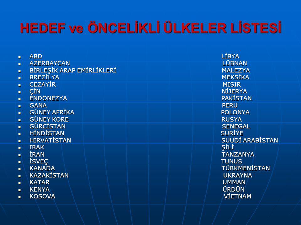 HEDEF ve ÖNCELİKLİ ÜLKELER LİSTESİ ABD LİBYA ABD LİBYA AZERBAYCAN LÜBNAN AZERBAYCAN LÜBNAN BİRLEŞİK ARAP EMİRLİKLERİ MALEZYA BİRLEŞİK ARAP EMİRLİKLERİ