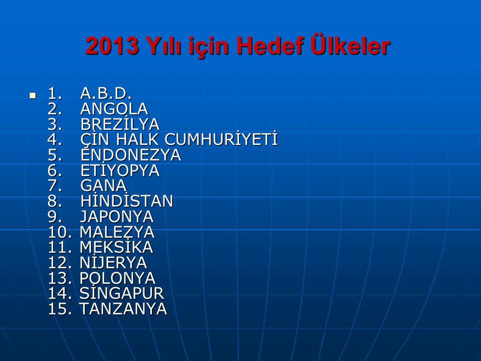 2013 Yılı için Hedef Ülkeler 2013 Yılı için Hedef Ülkeler 1. A.B.D. 2. ANGOLA 3. BREZİLYA 4. ÇİN HALK CUMHURİYETİ 5. ENDONEZYA 6. ETİYOPYA 7. GANA 8.