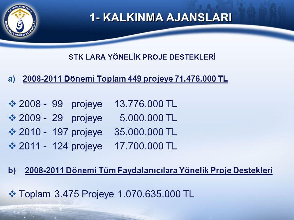1- KALKINMA AJANSLARI STK LARA YÖNELİK PROJE DESTEKLERİ a)2008-2011 Dönemi Toplam 449 projeye 71.476.000 TL  2008 - 99 projeye 13.776.000 TL  2009 -