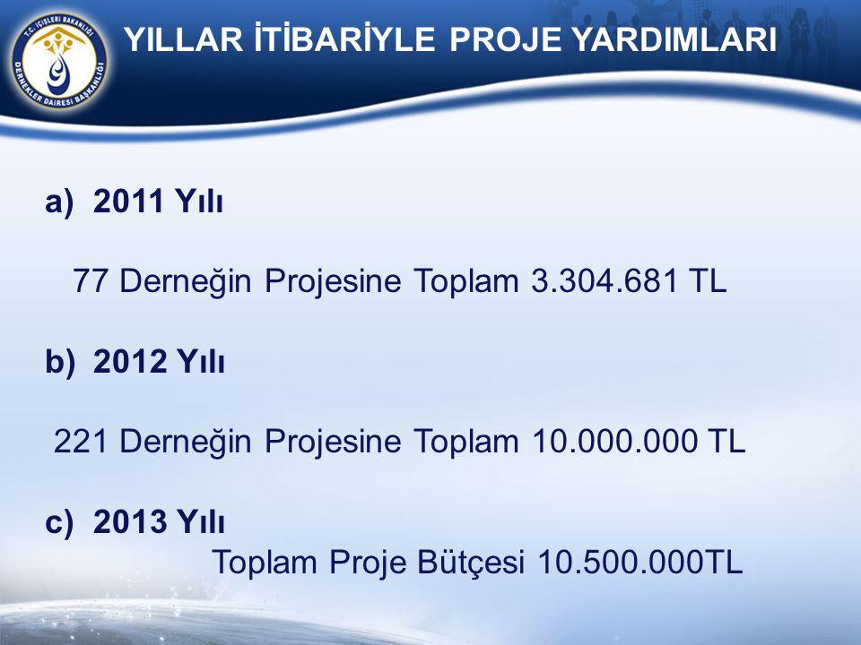 a)2011 Yılı 77 Derneğin Projesine Toplam 3.304.681 TL b)2012 Yılı 221 Derneğin Projesine Toplam 10.000.000 TL c)2013 Yılı Toplam Proje Bütçesi 10.500.