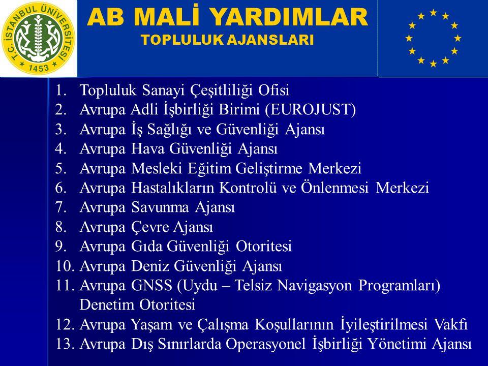 AB MALİ YARDIMLAR TOPLULUK AJANSLARI 1.Topluluk Sanayi Çeşitliliği Ofisi 2.Avrupa Adli İşbirliği Birimi (EUROJUST) 3.Avrupa İş Sağlığı ve Güvenliği Aj