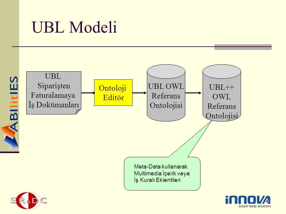 UBL Modeli Ontoloji Editör UBL Siparişten Faturalamaya İş Dokümanları UBL OWL Referans Ontolojisi UBL++ OWL Referans Ontolojisi Meta-Data kullanarak M