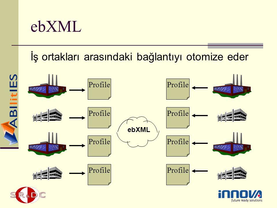 ebXML İş ortakları arasındaki bağlantıyı otomize eder Profile ebXML
