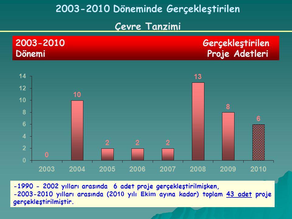 2003-2010 Döneminde Gerçekleştirilen Çevre Tanzimi 2003-2010 Gerçekleştirilen Dönemi Proje Adetleri -1990 - 2002 yılları arasında 6 adet proje gerçekleştirilmişken, -2003-2010 yılları arasında (20 10 yılı Ekim ayına kadar) toplam 43 adet proje gerçekleştirilmiştir.
