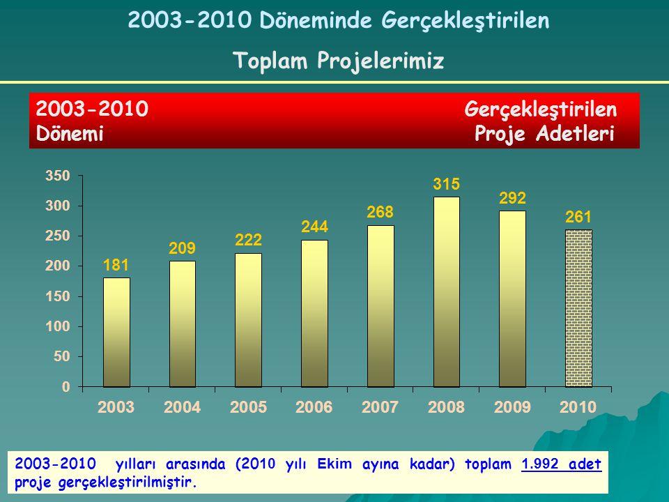 2003-2010 Döneminde Gerçekleştirilen Toplam Projelerimiz 2003-2010 Gerçekleştirilen Dönemi Proje Adetleri 2003-2010 yılları arasında (20 10 yılı Ekim ayına kadar) toplam 1.992 adet proje gerçekleştirilmiştir.
