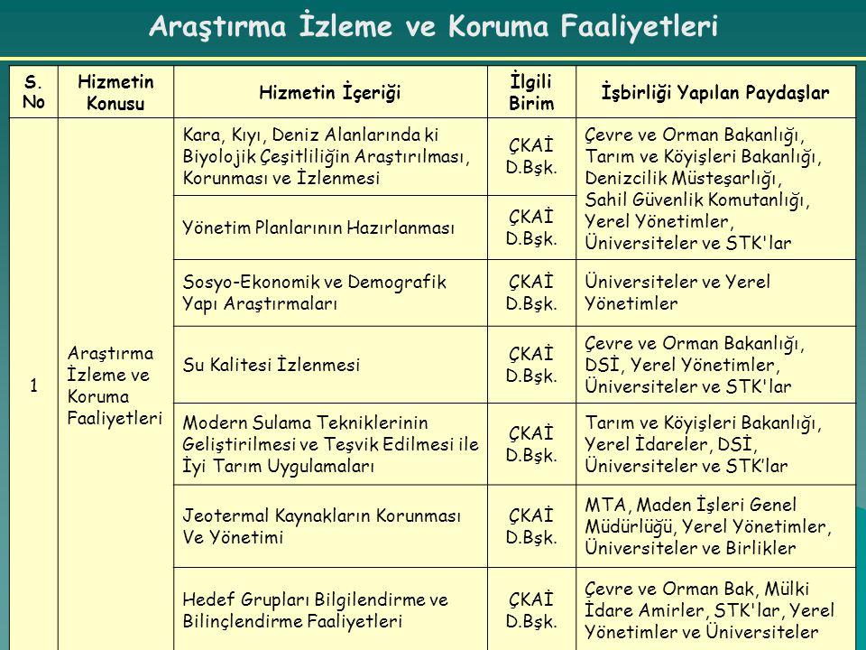 Araştırma İzleme ve Koruma Faaliyetleri S.