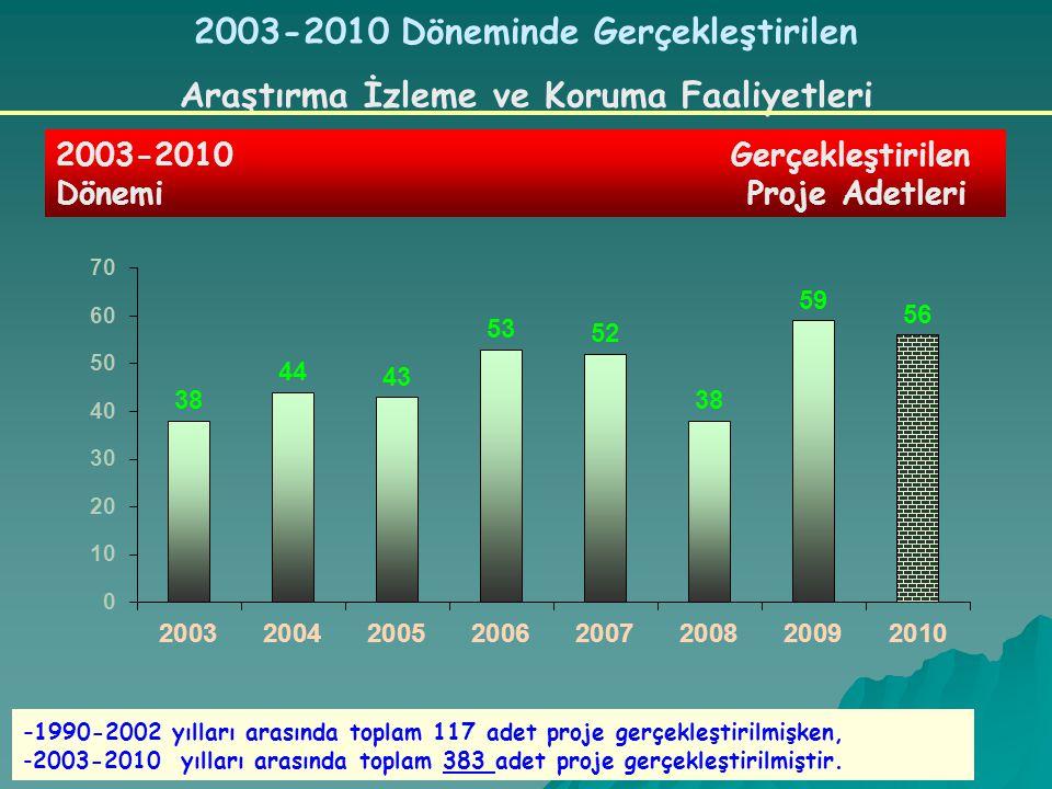 2003-2010 Gerçekleştirilen Dönemi Proje Adetleri 2003-2010 Döneminde Gerçekleştirilen Araştırma İzleme ve Koruma Faaliyetleri - 1990-2002 yılları arasında toplam 117 adet proje gerçekleştirilmişken, -2003-2010 yılları arasında toplam 383 adet proje gerçekleştirilmiştir.