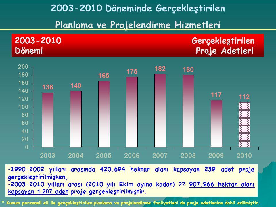 2003-2010 Döneminde Gerçekleştirilen Planlama ve Projelendirme Hizmetleri -1990-2002 yılları arasında 420.694 hektar alanı kapsayan 239 adet proje ger
