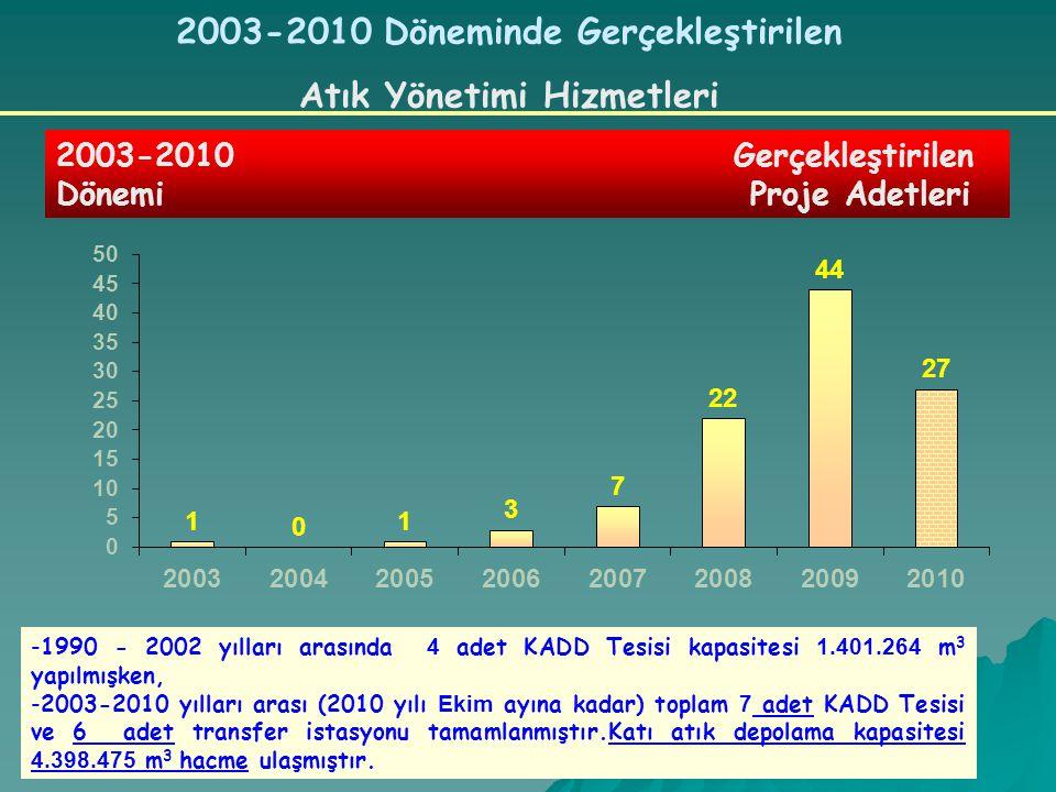 2003-2010 Döneminde Gerçekleştirilen Atık Yönetimi Hizmetleri 2003-2010 Gerçekleştirilen Dönemi Proje Adetleri -1990 - 2002 yılları arasında 4 adet KADD Tesisi kapasitesi 1.401.264 m 3 yapılmışken, -2003-2010 yılları arası (2010 yılı Ekim ayına kadar) toplam 7 adet KADD Tesisi ve 6 adet transfer istasyonu tamamlanmıştır.Katı atık depolama kapasitesi 4.398.475 m 3 hacme ulaşmıştır.