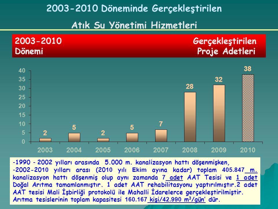 2003-2010 Döneminde Gerçekleştirilen Atık Su Yönetimi Hizmetleri 2003-2010 Gerçekleştirilen Dönemi Proje Adetleri -1990 - 2002 yılları arasında 5.000 m.