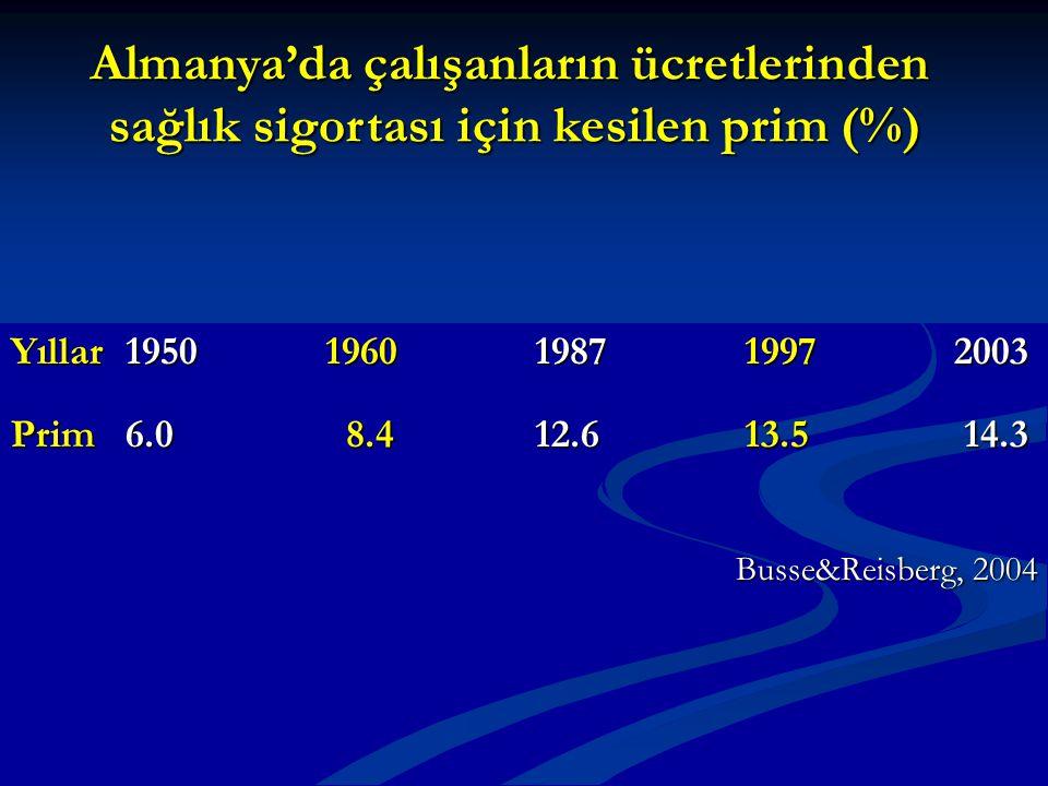 Yıllar 19501960198719972003 Prim 6.0 8.412.613.5 14.3 Busse&Reisberg, 2004 Almanya'da çalışanların ücretlerinden sağlık sigortası için kesilen prim (%