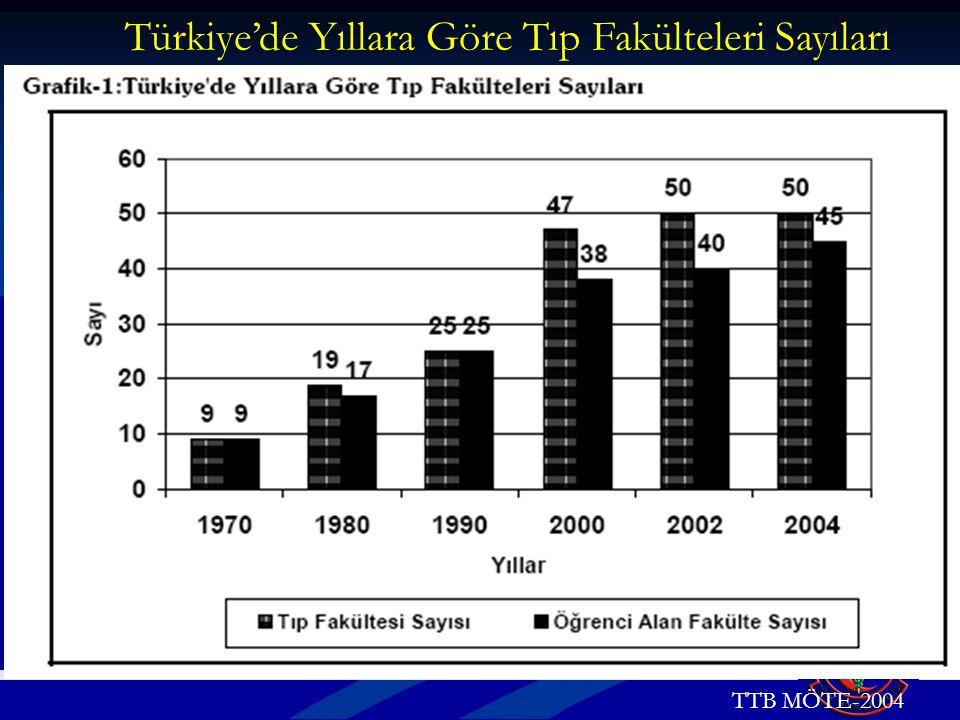 Türkiye'de Yıllara Göre Tıp Fakülteleri Sayıları TTB MÖTE-2004