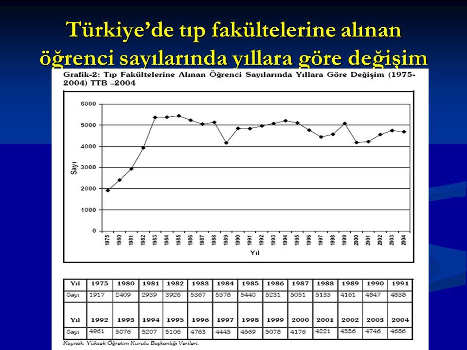 Türkiye'de tıp fakültelerine alınan öğrenci sayılarında yıllara göre değişim