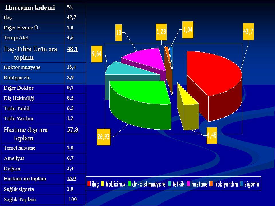 Harcama kalemi Harcama kalemi% İlaç42,7 Diğer Eczane Ü. 1,0 Terapi Alet 4,5 İlaç-Tıbbi Ürün ara toplam 48,1 Doktor muayene 18,4 Röntgen vb. 2,9 Diğer
