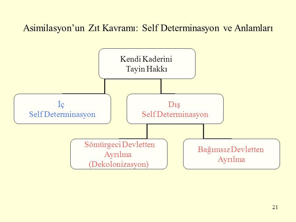 Asimilasyon'un Zıt Kavramı: Self Determinasyon ve Anlamları Kendi Kaderini Tayin Hakkı İç Self Determinasyon Dış Self Determinasyon Sömürgeci Devlette