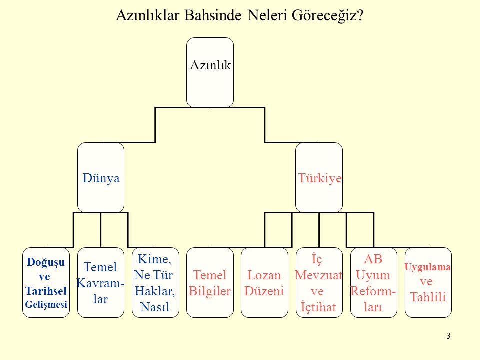 Azınlıklar Bahsinde Neleri Göreceğiz? Azınlık Dünya Türkiye r Temel Bilgiler Doğuşu ve Tarihsel Gelişmesi Temel Kavram- lar Kime, Ne Tür Haklar, Nasıl