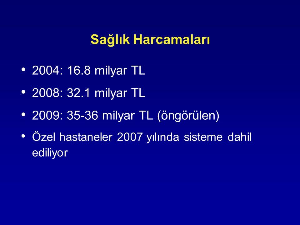 Sağlık Harcamaları 2004: 16.8 milyar TL 2008: 32.1 milyar TL 2009: 35-36 milyar TL (öngörülen) Özel hastaneler 2007 yılında sisteme dahil ediliyor