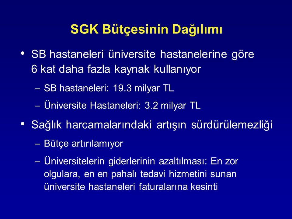 SGK Bütçesinin Dağılımı SB hastaneleri üniversite hastanelerine göre 6 kat daha fazla kaynak kullanıyor –SB hastaneleri: 19.3 milyar TL –Üniversite Ha