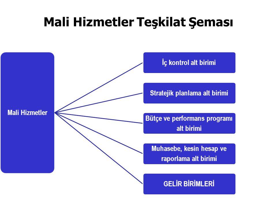 Mali Hizmetler Teşkilat Şeması Mali Hizmetler İç kontrol alt birimiStratejik planlama alt birimi Bütçe ve performans programı alt birimi Muhasebe, kes