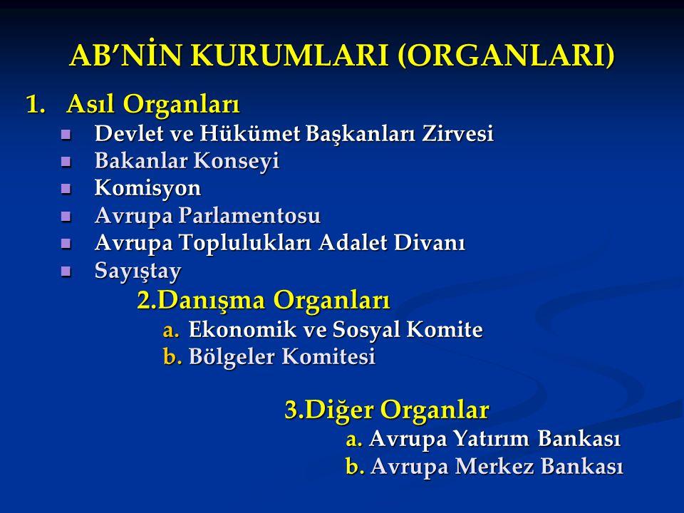 AB'NİN KURUMLARI (ORGANLARI) 1.Asıl Organları Devlet ve Hükümet Başkanları Zirvesi Devlet ve Hükümet Başkanları Zirvesi Bakanlar Konseyi Bakanlar Kons