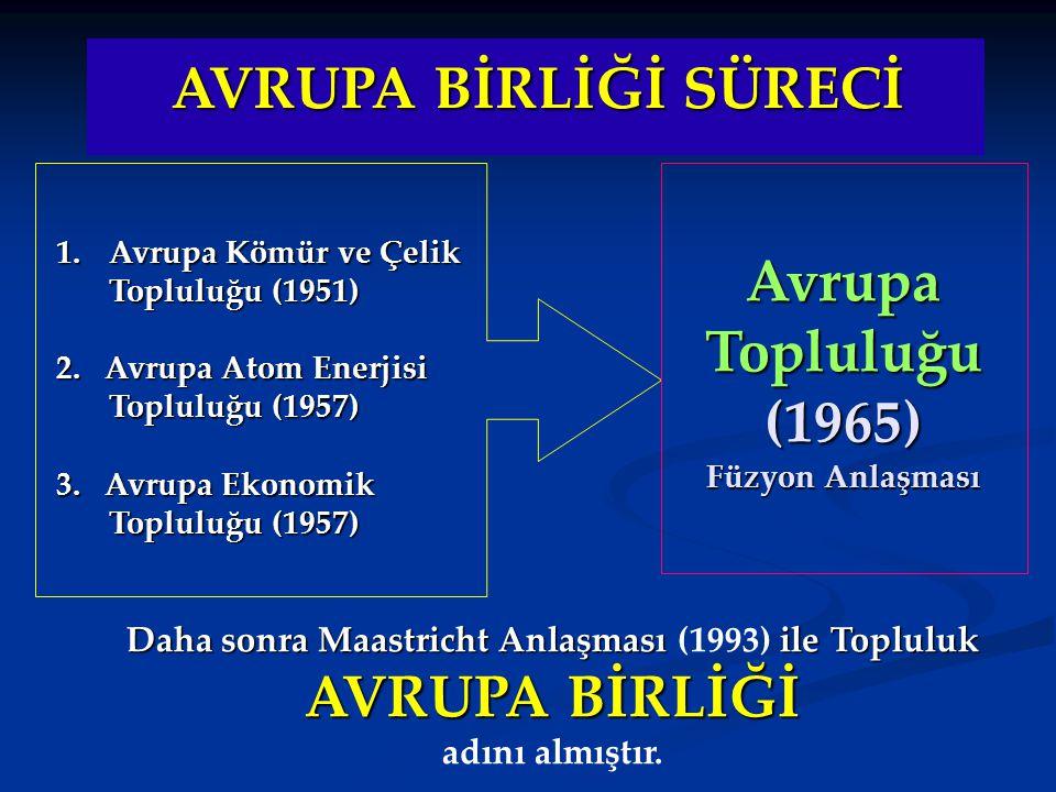 AVRUPA BİRLİĞİ SÜRECİ 1.Avrupa Kömür ve Çelik Topluluğu (1951) 2. Avrupa Atom Enerjisi Topluluğu (1957) 3. Avrupa Ekonomik Topluluğu (1957) Avrupa Top