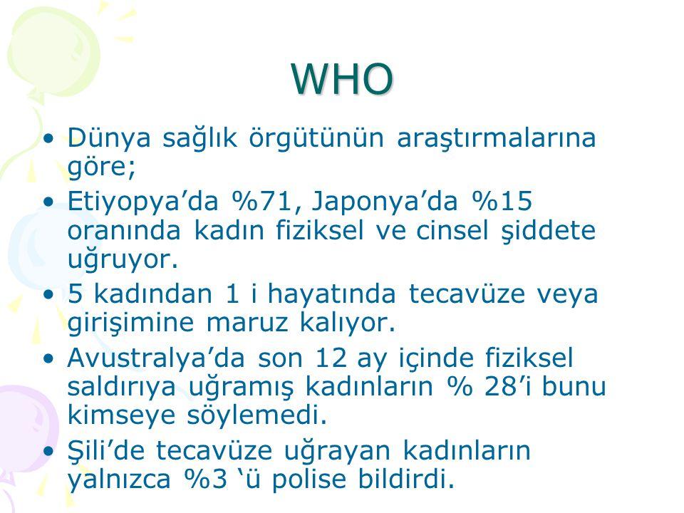 WHO Dünya sağlık örgütünün araştırmalarına göre; Etiyopya'da %71, Japonya'da %15 oranında kadın fiziksel ve cinsel şiddete uğruyor. 5 kadından 1 i hay