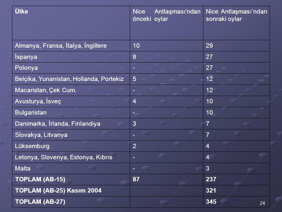 24 ÜlkeNice Antlaşması'ndan önceki oylar Nice Antlaşması'ndan sonraki oylar Almanya, Fransa, İtalya, İngiltere1029 İspanya827 Polonya-27 Belçika, Yuna