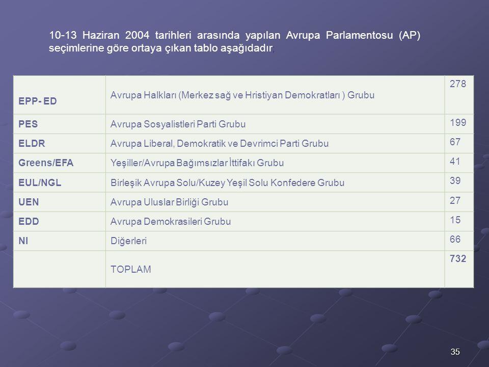 35 10-13 Haziran 2004 tarihleri arasında yapılan Avrupa Parlamentosu (AP) seçimlerine göre ortaya çıkan tablo aşağıdadır ; EPP- ED Avrupa Halkları (Me