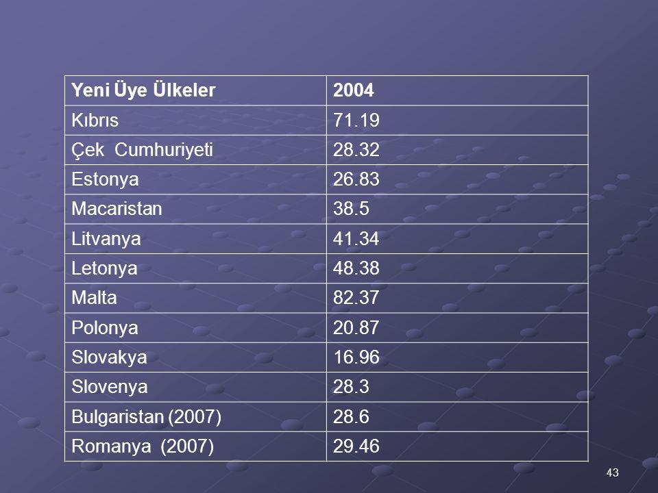 43 Yeni Üye Ülkeler2004 Kıbrıs71.19 Çek Cumhuriyeti28.32 Estonya26.83 Macaristan38.5 Litvanya41.34 Letonya48.38 Malta82.37 Polonya20.87 Slovakya16.96