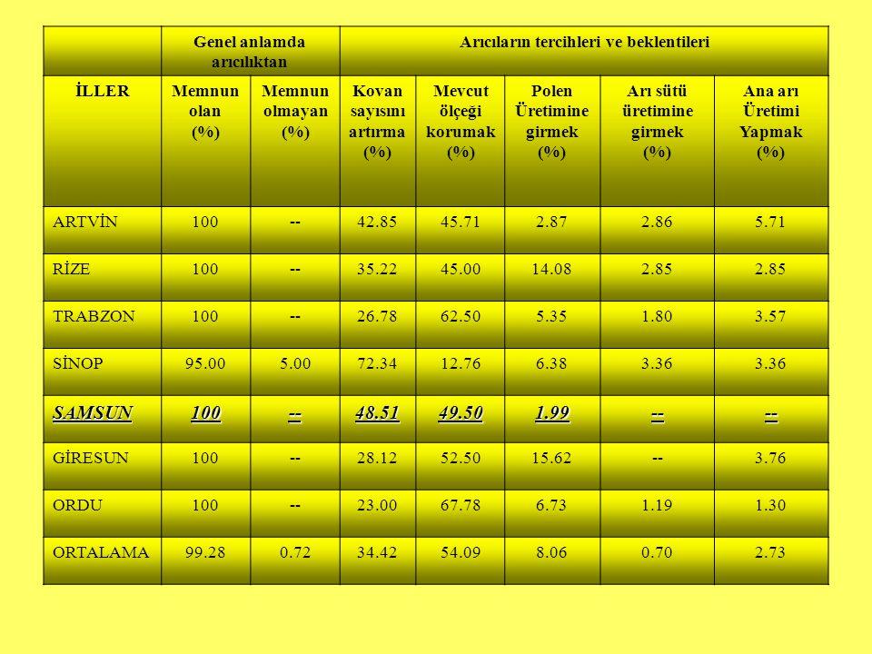Genel anlamda arıcılıktan Arıcıların tercihleri ve beklentileri İLLERMemnun olan (%) Memnun olmayan (%) Kovan sayısını artırma (%) Mevcut ölçeği korum