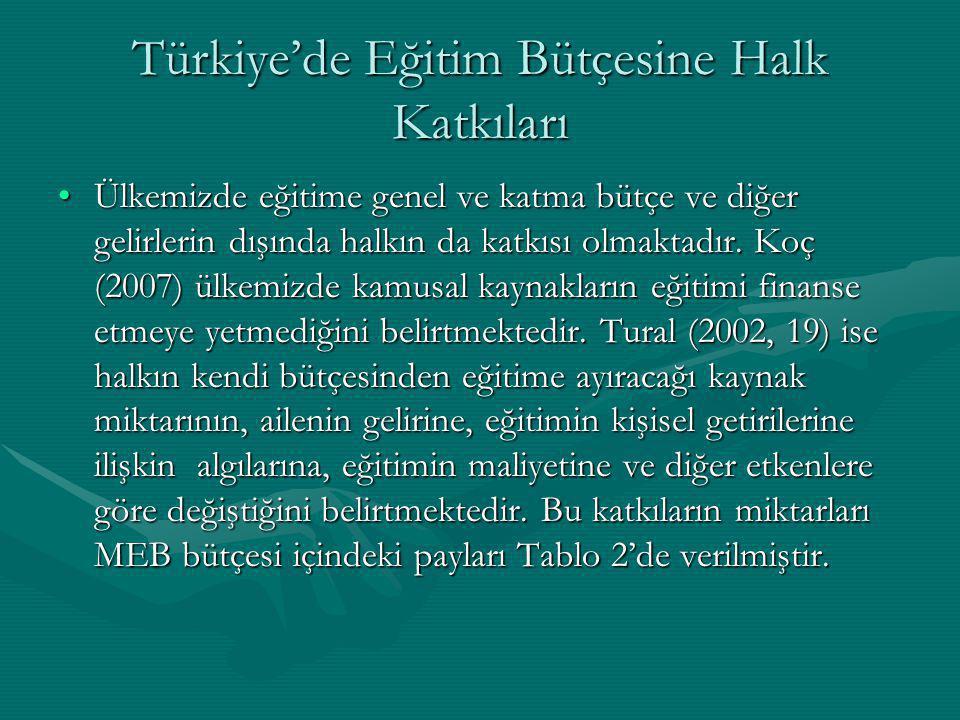 Türkiye'de Eğitim Bütçesine Halk Katkıları Ülkemizde eğitime genel ve katma bütçe ve diğer gelirlerin dışında halkın da katkısı olmaktadır. Koç (2007)