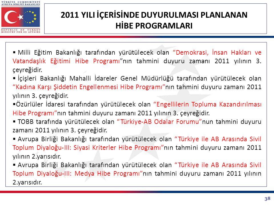 38 2011 YILI İÇERİSİNDE DUYURULMASI PLANLANAN HİBE PROGRAMLARI  Milli Eğitim Bakanlığı tarafından yürütülecek olan Demokrasi, İnsan Hakları ve Vatandaşlık Eğitimi Hibe Programı nın tahmini duyuru zamanı 2011 yılının 3.
