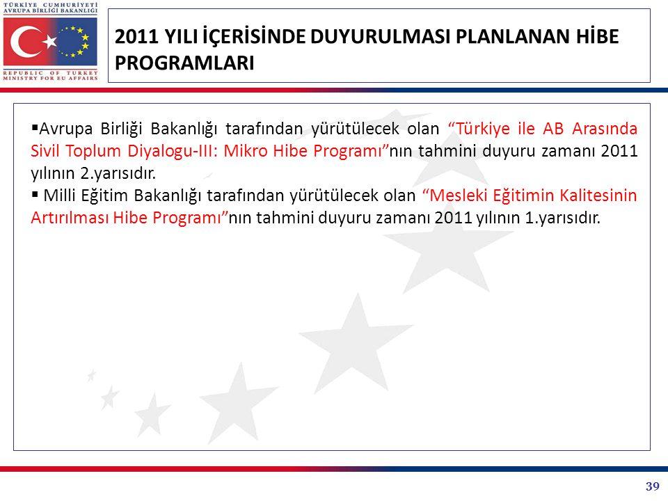 39 2011 YILI İÇERİSİNDE DUYURULMASI PLANLANAN HİBE PROGRAMLARI  Avrupa Birliği Bakanlığı tarafından yürütülecek olan Türkiye ile AB Arasında Sivil Toplum Diyalogu-III: Mikro Hibe Programı nın tahmini duyuru zamanı 2011 yılının 2.yarısıdır.