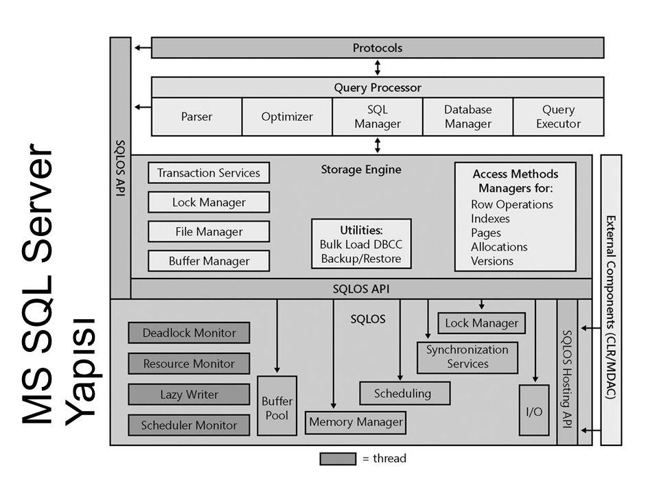 Geliştirmeler 2014: Yedekleme  Yedekleme işlemlerinde veritabanı şifreleme desteği getirilmiştir.