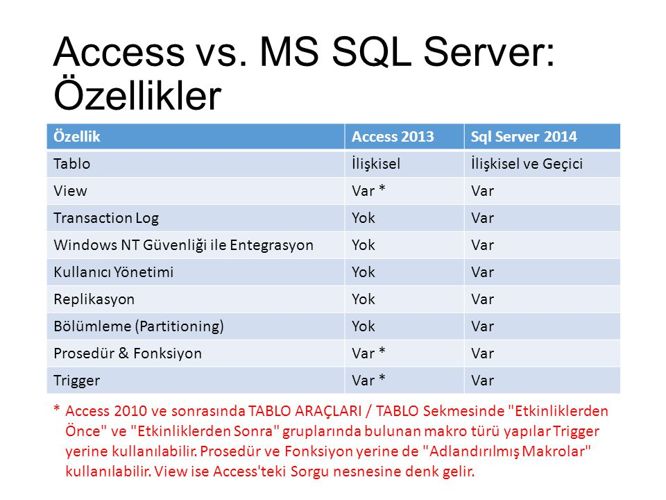 Access vs. MS SQL Server: Özellikler ÖzellikAccess 2013Sql Server 2014 Tabloİlişkiselİlişkisel ve Geçici ViewVar *Var Transaction LogYokVar Windows NT