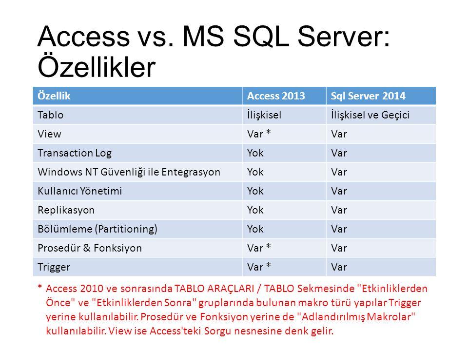 ÖzellikAccess 2013SQL Server 2014 Veritabanı Büyüklüğü2 GB524.272 TB * Tablo Büyüklüğü2 GB 524.272 TB Kayıt Büyüklüğü16 MB- Nümerik Değer Büyüklüğü32 bit126 bit BLOB / CLOB Büyüklüğü64 KB / 1 GB **2 GB Tablo Adı Büyüklüğü64128 Sütun Adı Büyüklüğü64128 Şifre Büyüklüğü14128 Bir Tablodaki Sütun Sayısı25530.000 Bir Sorgudaki Tablo Sayısı32- Access vs.