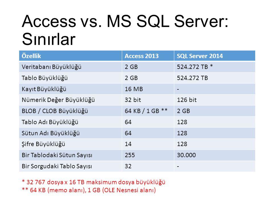 ÖzellikAccess 2013SQL Server 2014 Veritabanı Büyüklüğü2 GB524.272 TB * Tablo Büyüklüğü2 GB 524.272 TB Kayıt Büyüklüğü16 MB- Nümerik Değer Büyüklüğü32