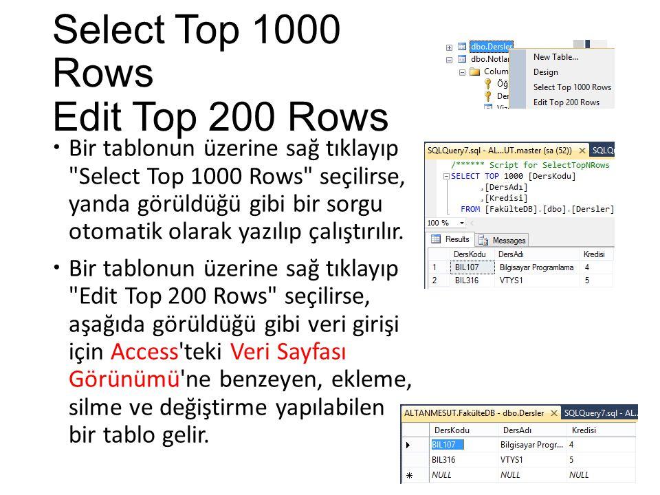 Select Top 1000 Rows Edit Top 200 Rows  Bir tablonun üzerine sağ tıklayıp Select Top 1000 Rows seçilirse, yanda görüldüğü gibi bir sorgu otomatik olarak yazılıp çalıştırılır.
