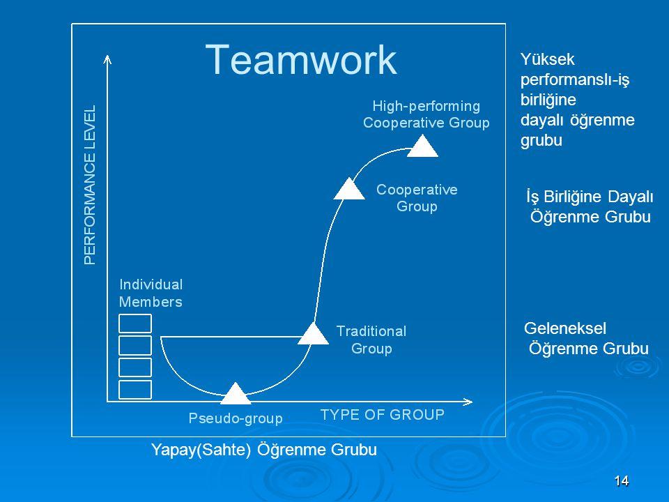1414 Teamwork Yapay(Sahte) Öğrenme Grubu Geleneksel Öğrenme Grubu İş Birliğine Dayalı Öğrenme Grubu Yüksek performanslı-iş birliğine dayalı öğrenme gr