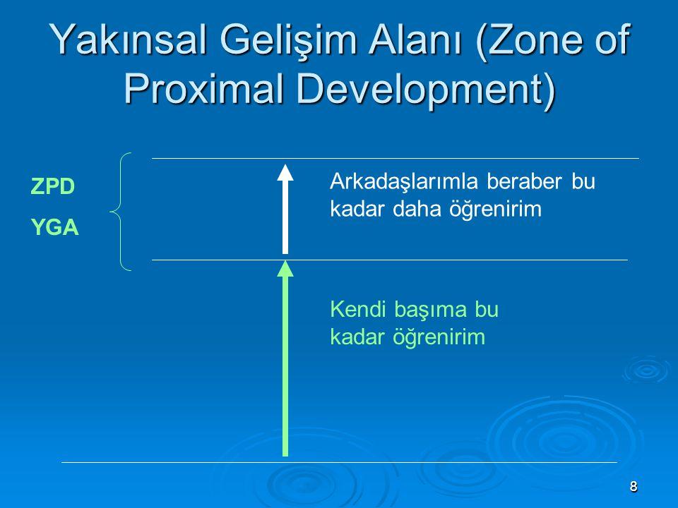 88 Yakınsal Gelişim Alanı (Zone of Proximal Development) Kendi başıma bu kadar öğrenirim Arkadaşlarımla beraber bu kadar daha öğrenirim ZPD YGA