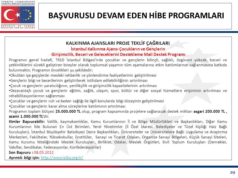 29 BAŞVURUSU DEVAM EDEN HİBE PROGRAMLARI KALKINMA AJANSLARI PROJE TEKLİF ÇAĞRILARI İstanbul Kalkınma Ajansı Çocukların ve Gençlerin Girişimcilik, Beceri ve Geleceklerini Destekleme Mali Destek Programı Programın genel hedefi, TR10 İstanbul Bölgesi'nde çocuklar ve gençlerin bilinçli, sağlıklı, özgüveni yüksek, beceri ve yetkinliklerini sürekli geliştiren bireyler olarak toplumsal yaşamın tüm aşamalarına etkin katılımlarının sağlanmasına katkıda bulunmaktır.