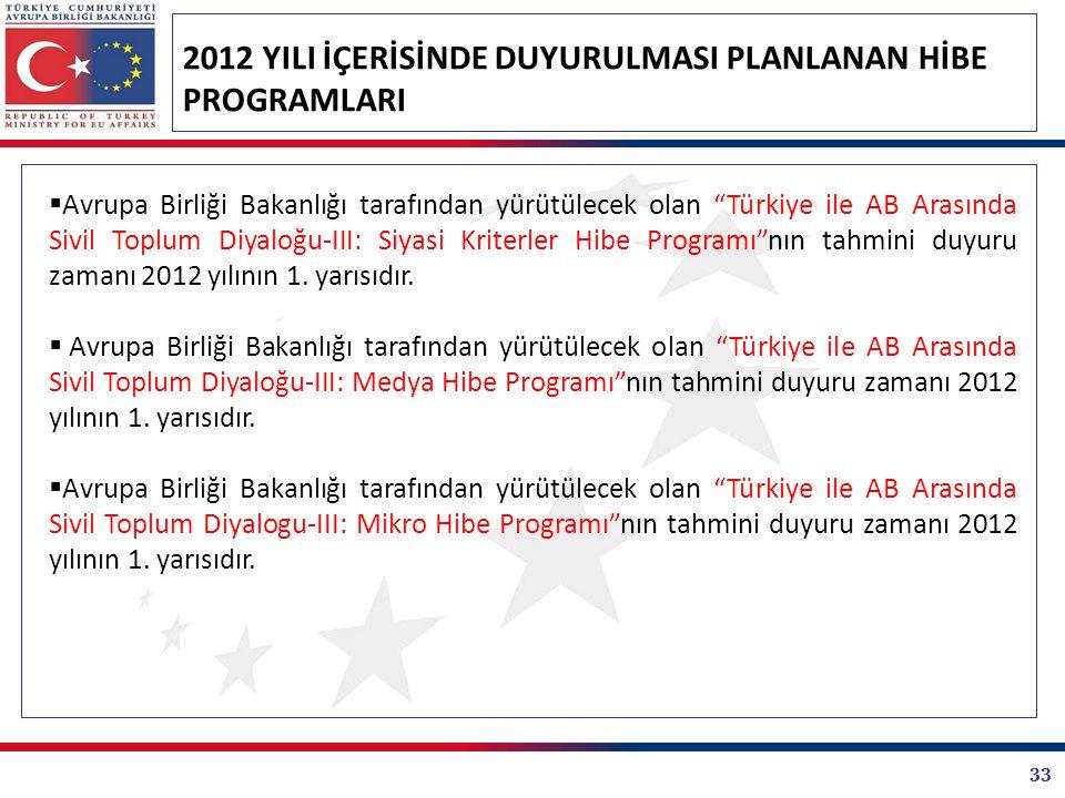 33 2012 YILI İÇERİSİNDE DUYURULMASI PLANLANAN HİBE PROGRAMLARI  Avrupa Birliği Bakanlığı tarafından yürütülecek olan Türkiye ile AB Arasında Sivil Toplum Diyaloğu-III: Siyasi Kriterler Hibe Programı nın tahmini duyuru zamanı 2012 yılının 1.